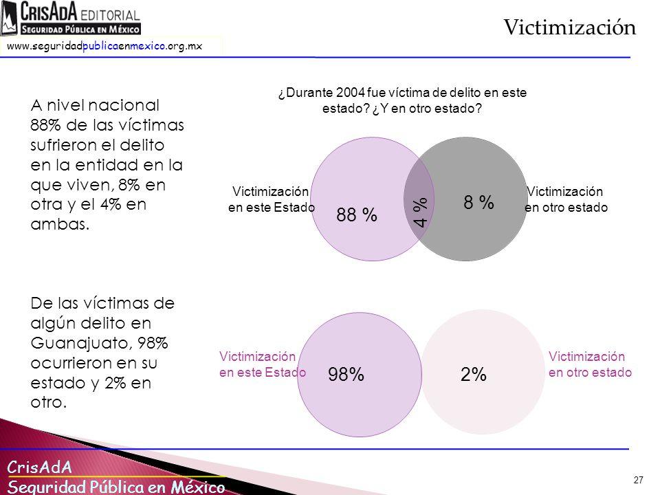 CrisAdA Seguridad Pública en México www.seguridadpublicaenmexico.org.mx Seguridad Pública en México 27 ¿Durante 2004 fue víctima de delito en este estado.