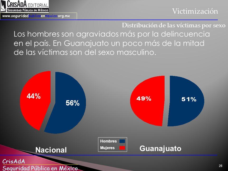 CrisAdA Seguridad Pública en México www.seguridadpublicaenmexico.org.mx 28 Los hombres son agraviados más por la delincuencia en el país.