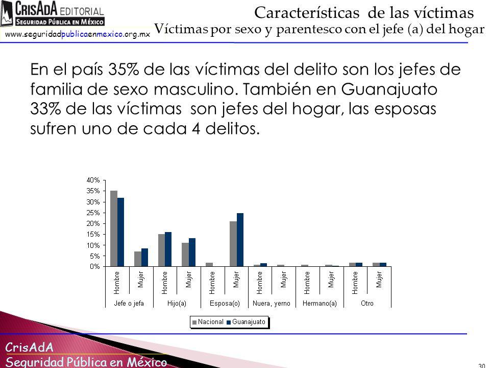 CrisAdA Seguridad Pública en México www.seguridadpublicaenmexico.org.mx 30 Características de las víctimas Víctimas por sexo y parentesco con el jefe (a) del hogar En el país 35% de las víctimas del delito son los jefes de familia de sexo masculino.