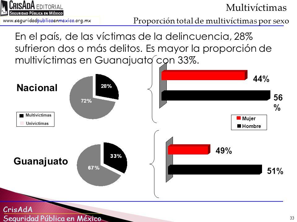 CrisAdA Seguridad Pública en México www.seguridadpublicaenmexico.org.mx 33 Multivíctimas En el país, de las víctimas de la delincuencia, 28% sufrieron dos o más delitos.