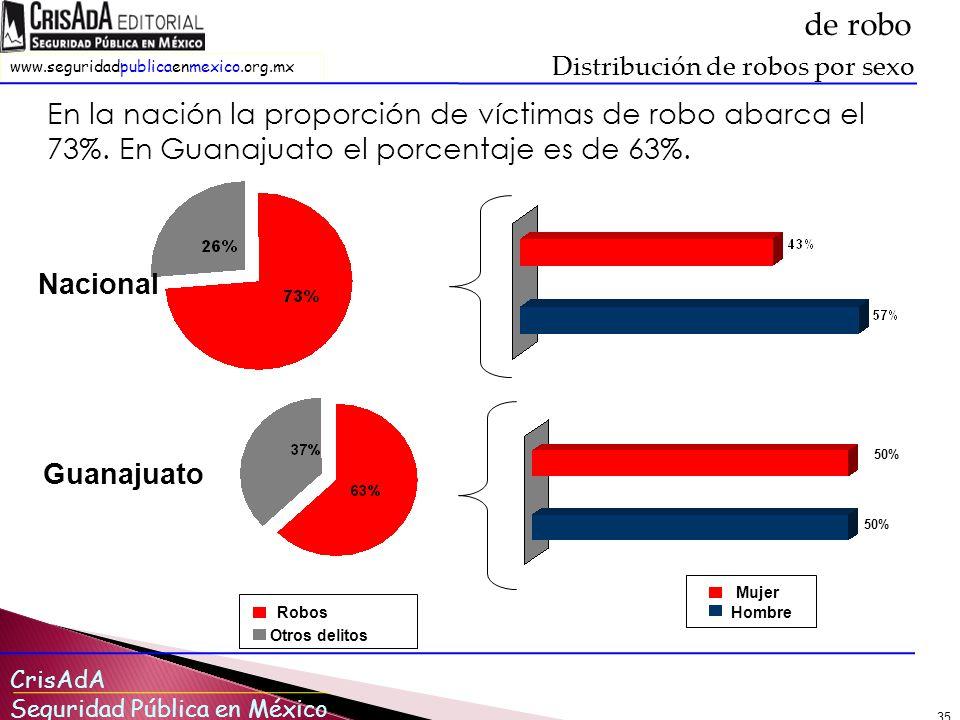 CrisAdA Seguridad Pública en México www.seguridadpublicaenmexico.org.mx 35 En la nación la proporción de víctimas de robo abarca el 73%.