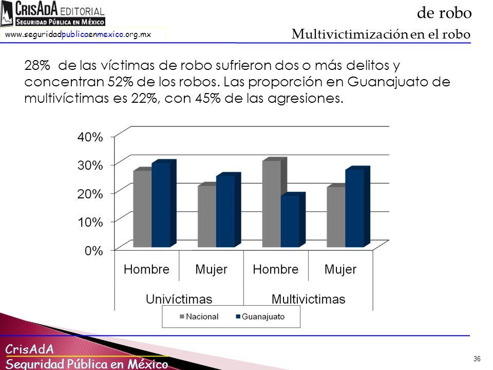 CrisAdA Seguridad Pública en México www.seguridadpublicaenmexico.org.mx Seguridad Pública en México 36 28% de las víctimas de robo sufrieron dos o más delitos y concentran 52% de los robos.