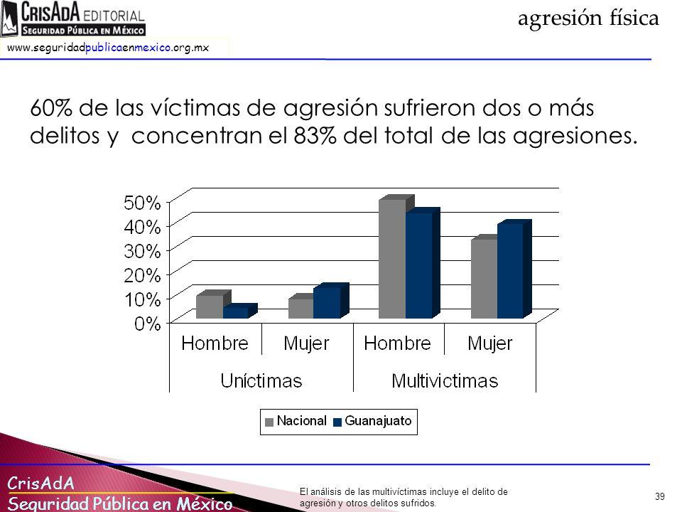 CrisAdA Seguridad Pública en México www.seguridadpublicaenmexico.org.mx Seguridad Pública en México 39 60% de las víctimas de agresión sufrieron dos o más delitos y concentran el 83% del total de las agresiones.