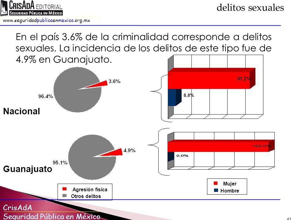 CrisAdA Seguridad Pública en México www.seguridadpublicaenmexico.org.mx 41 En el país 3.6% de la criminalidad corresponde a delitos sexuales.