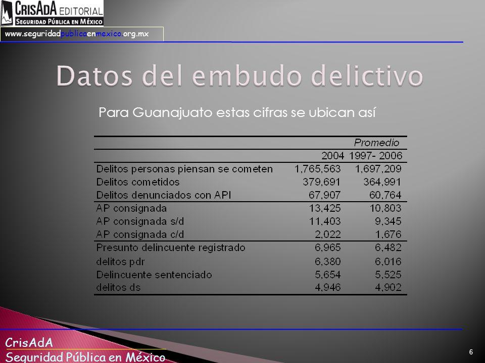 CrisAdA Seguridad Pública en México www.seguridadpublicaenmexico.org.mx 6 Para Guanajuato estas cifras se ubican así