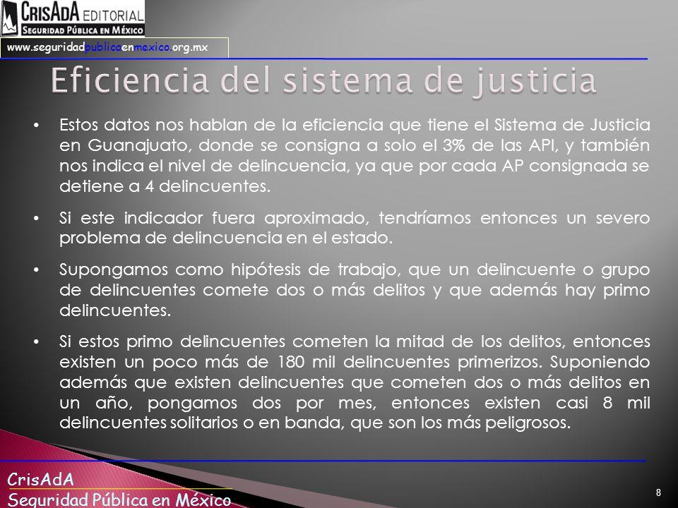 CrisAdA Seguridad Pública en México www.seguridadpublicaenmexico.org.mx 8 Estos datos nos hablan de la eficiencia que tiene el Sistema de Justicia en Guanajuato, donde se consigna a solo el 3% de las API, y también nos indica el nivel de delincuencia, ya que por cada AP consignada se detiene a 4 delincuentes.