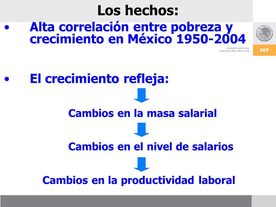 Los hechos: Alta correlación entre pobreza y crecimiento en México 1950-2004 El crecimiento refleja: Cambios en la masa salarial Cambios en el nivel de salarios Cambios en la productividad laboral