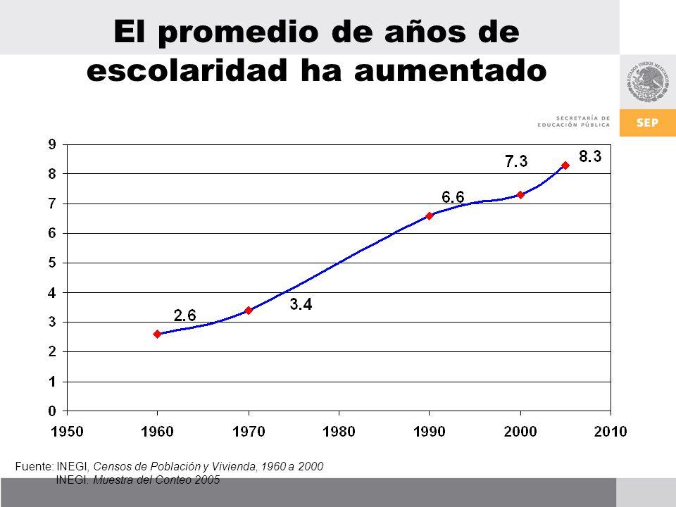El promedio de años de escolaridad ha aumentado Fuente: INEGI, Censos de Población y Vivienda, 1960 a 2000 INEGI.