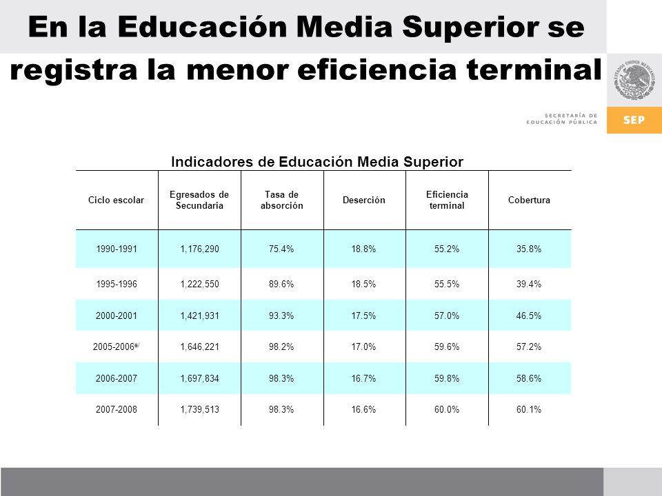 En la Educación Media Superior se registra la menor eficiencia terminal Indicadores de Educación Media Superior 60.1%60.0%16.6%98.3%1,739,5132007-2008 58.6%59.8%16.7%98.3%1,697,8342006-2007 57.2%59.6%17.0%98.2%1,646,2212005-2006 e/ 46.5%57.0%17.5%93.3%1,421,9312000-2001 39.4%55.5%18.5%89.6%1,222,5501995-1996 35.8%55.2%18.8%75.4%1,176,2901990-1991 Cobertura Eficiencia terminal Deserción Tasa de absorción Egresados de Secundaria Ciclo escolar