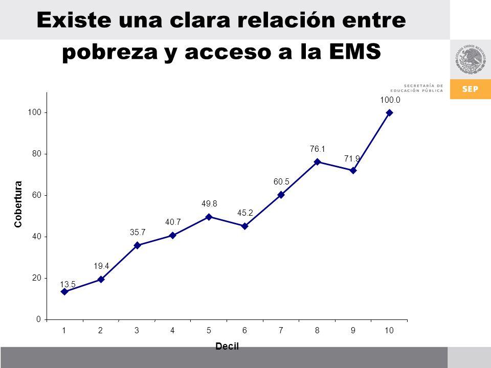 Existe una clara relación entre pobreza y acceso a la EMS 19.4 35.7 40.7 49.8 45.2 60.5 76.1 13.5 100.0 71.9 0 20 40 60 80 100 12345678910 Decil Cobertura