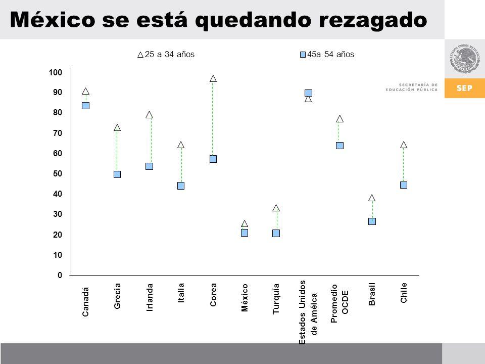 0 10 20 30 40 50 60 70 80 90 100 Canadá Grecia Irlanda Italia Corea México Turquía Estados Unidos de Améica Promedio OCDE Brasil Chile 25 a 34 años45a 54 años México se está quedando rezagado