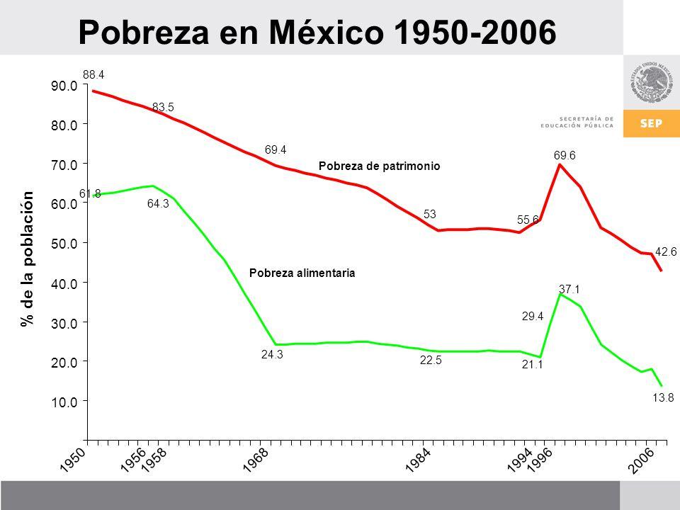 Pobreza en México 1950-2006 61.8 88.4 10.0 20.0 30.0 40.0 50.0 60.0 70.0 80.0 90.0 19501956195819681984199419962006 % de la población 64.3 83.5 24.3 69.4 22.5 53 21.1 29.4 55.6 37.1 69.6 13.8 42.6 Pobreza alimentaria Pobreza de patrimonio