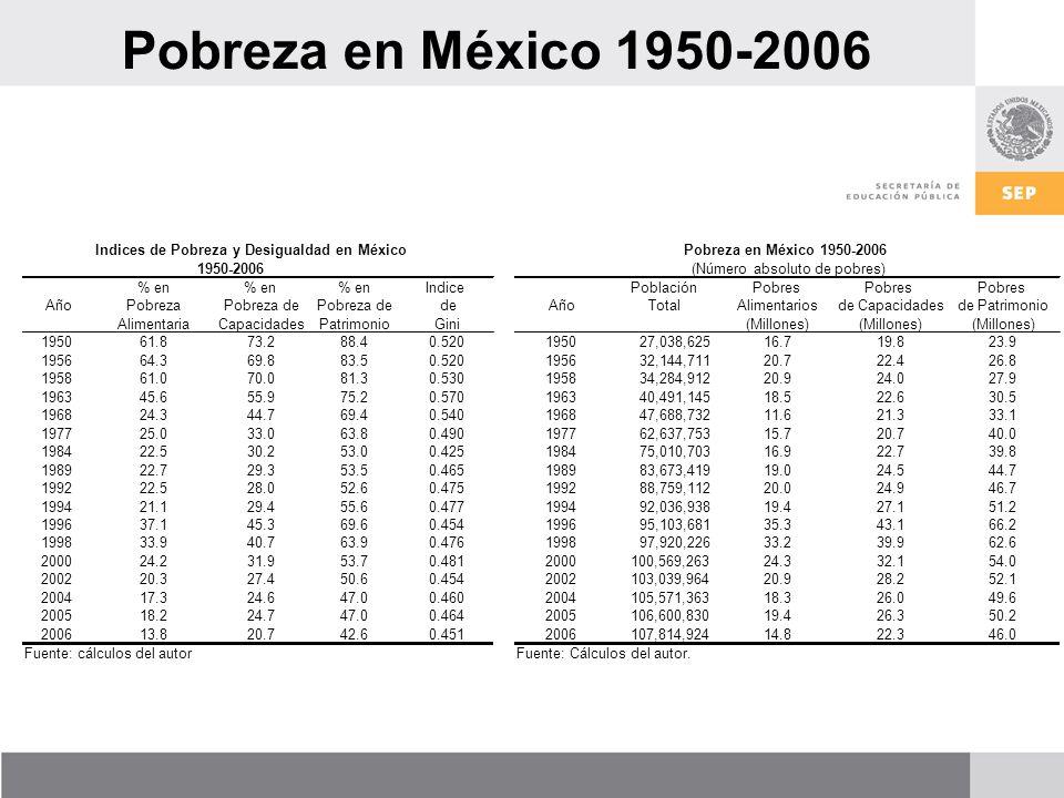 Pobreza en México 1950-2006 (Número absoluto de pobres) PoblaciónPobres AñoTotalAlimentariosde Capacidadesde Patrimonio (Millones) 195027,038,625 16.719.823.9 195632,144,711 20.722.426.8 195834,284,912 20.924.027.9 196340,491,145 18.522.630.5 196847,688,732 11.621.333.1 197762,637,753 15.720.740.0 198475,010,703 16.922.739.8 198983,673,419 19.024.544.7 199288,759,112 20.024.946.7 199492,036,938 19.427.151.2 199695,103,681 35.343.166.2 199897,920,226 33.239.962.6 2000100,569,263 24.332.154.0 2002103,039,964 20.928.252.1 2004105,571,363 18.326.049.6 2005106,600,830 19.426.350.2 2006107,814,924 14.822.346.0 Fuente: Cálculos del autor.