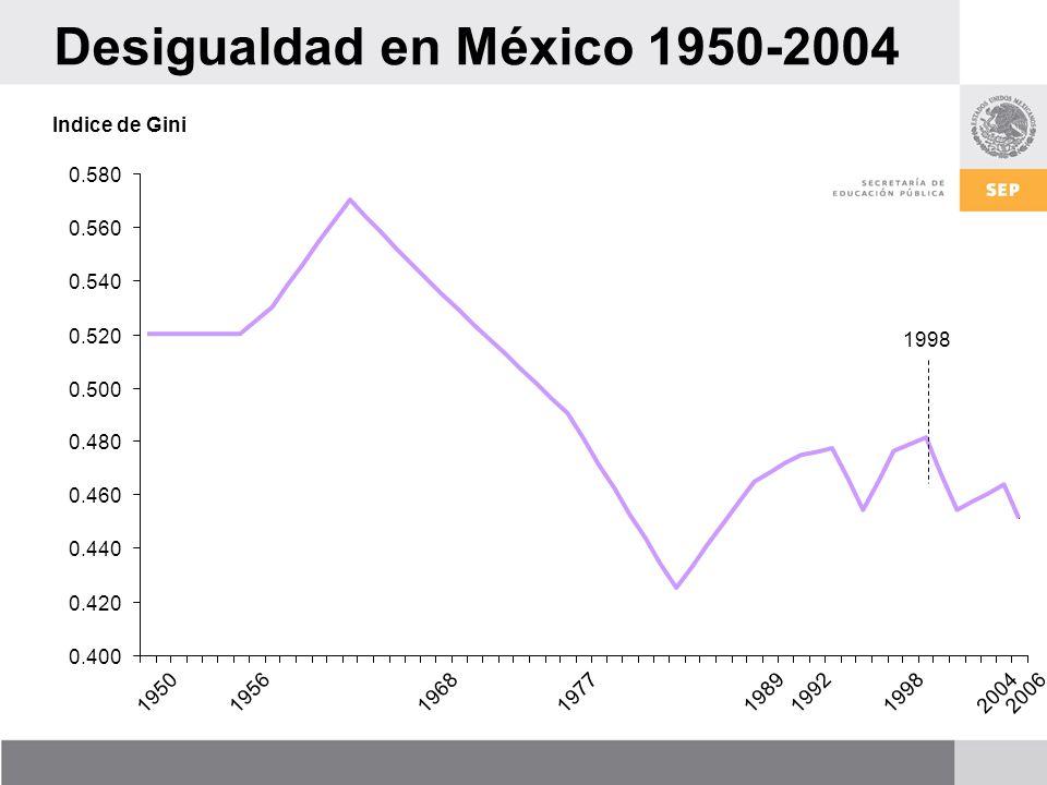 Desigualdad en México 1950-2004 0.400 0.420 0.440 0.460 0.480 0.500 0.520 0.540 0.560 0.580 19501956196819771989199219982004 Indice de Gini 1998 2006