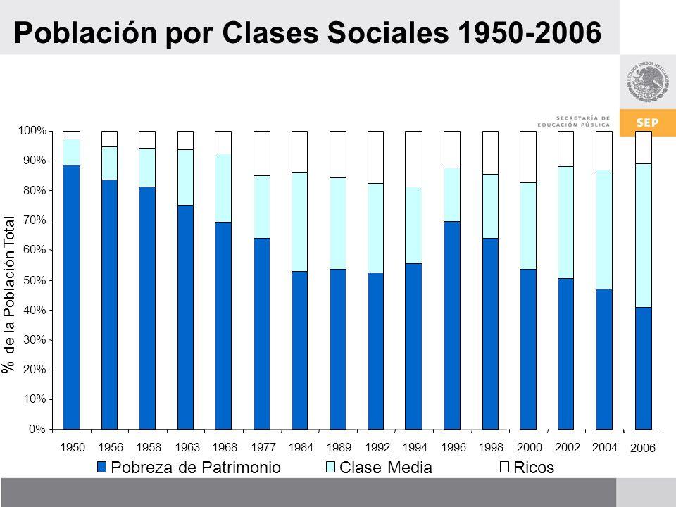 Población por Clases Sociales 1950-2006 0% 10% 20% 30% 40% 50% 60% 70% 80% 90% 100% 195019561958196319681977198419891992199419961998200020022004 % de la Población Total Pobreza de PatrimonioClase MediaRicos 2006