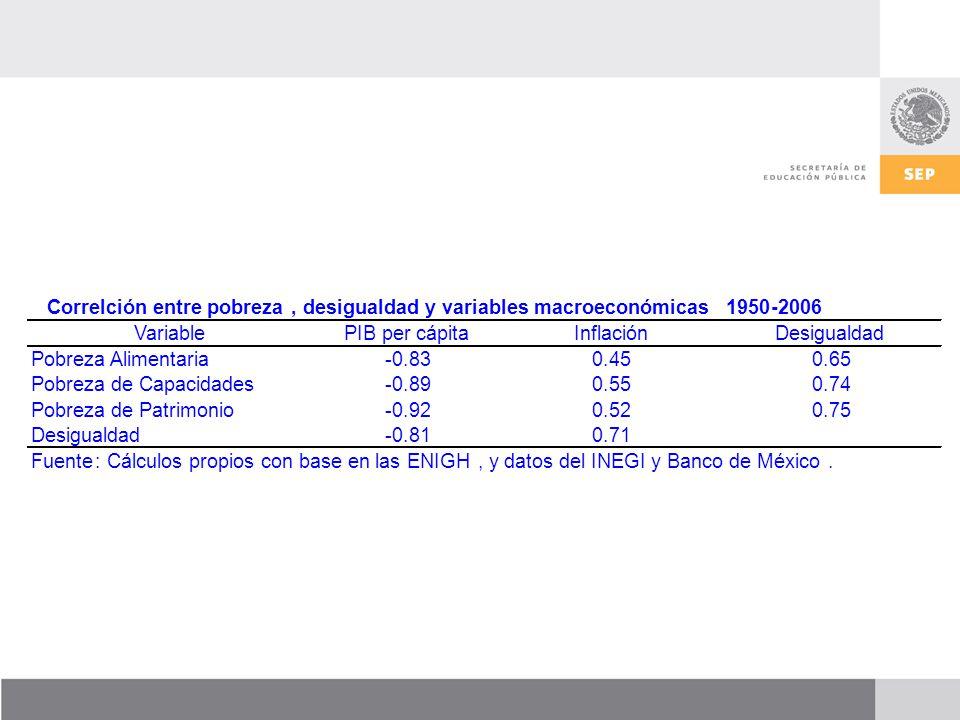Correlción entre pobreza,desigualdad y variables macroeconómicas1950-2006 VariablePIB per cápitaInflaciónDesigualdad Pobreza Alimentaria-0.830.450.65 Pobreza de Capacidades-0.890.550.74 Pobreza de Patrimonio-0.920.520.75 Desigualdad-0.810.71 Fuente:Cálculos propios con base en las ENIGH,y datos del INEGI y Banco de México.