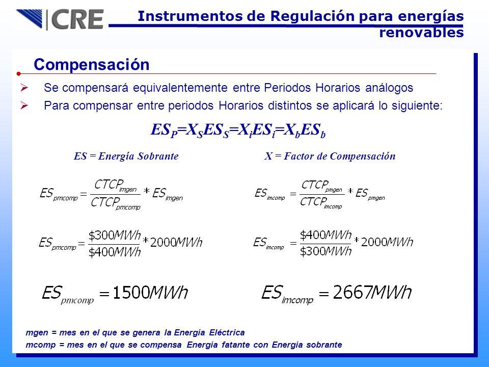 Compensación Se compensará equivalentemente entre Periodos Horarios análogos Para compensar entre periodos Horarios distintos se aplicará lo siguiente: ES P =X S ES S =X i ES i =X b ES b ES = Energía Sobrante X = Factor de Compensación mcomp = mes en el que se compensa Energía fatante con Energía sobrante mgen = mes en el que se genera la Energía Eléctrica Instrumentos de Regulación para energías renovables