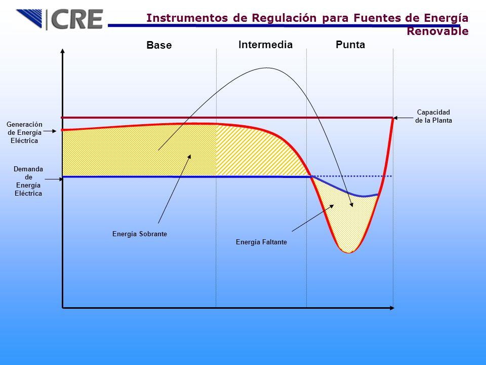 Base IntermediaPunta Generación de Energía Eléctrica Demanda de Energía Eléctrica Energía Sobrante Capacidad de la Planta Energía Faltante Instrumentos de Regulación para Fuentes de Energía Renovable
