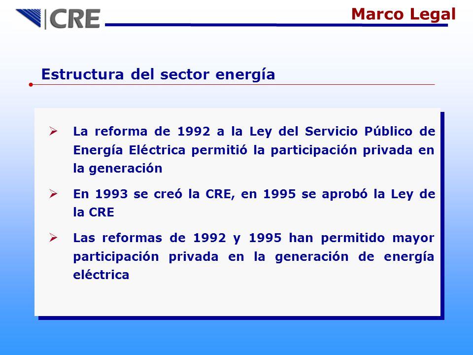 Ley de la Comisión Reguladora de Energía Promover la generación, exportación e importación de energía eléctrica que realicen los particulares.