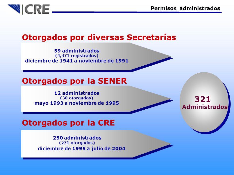 Permisos administrados 321 Administrados 321 Administrados Otorgados por la SENER 12 administrados (30 otorgados) mayo 1993 a noviembre de 1995 Otorgados por la CRE 250 administrados (271 otorgados) diciembre de 1995 a julio de 2004 Otorgados por diversas Secretarías 59 administrados (4,471 registrados) diciembre de 1941 a noviembre de 1991