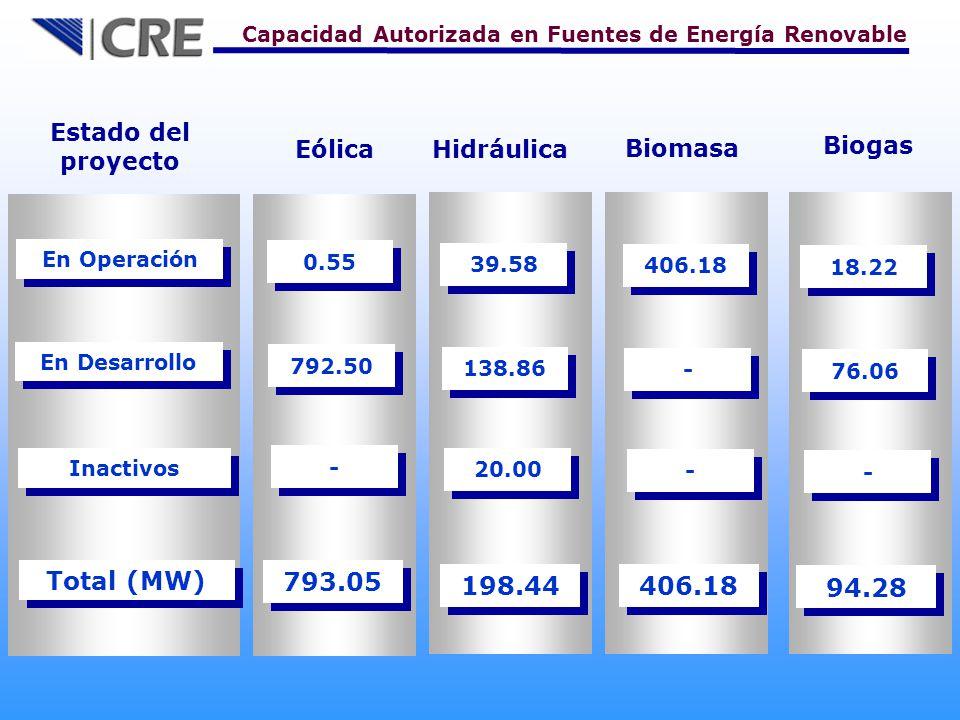 Eólica Estado del proyecto En Operación En Desarrollo 0.55 Inactivos Total (MW) 793.05 Hidráulica Capacidad Autorizada en Fuentes de Energía Renovable Biomasa Biogas 792.50 - - 39.58 138.86 20.00 406.18 - - - - 18.22 94.28 76.06 - - 198.44