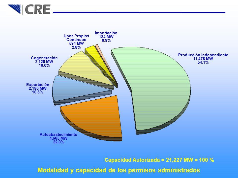 Modalidad y capacidad de los permisos administrados Capacidad Autorizada = 21,227 MW = 100 % Importación 184 MW 0.9% Usos Propios Continuos 594 MW 2.8% Cogeneración 2,120 MW 10.0% Exportación 2,186 MW 10.3% Autoabastecimiento 4,665 MW 22.0% Producción Independiente 11,478 MW 54.1%
