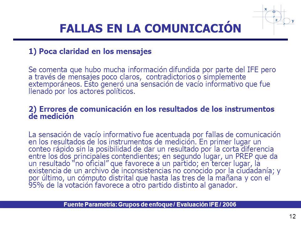 Fuente Parametría: Grupos de enfoque / Evaluación IFE / 2006 12 FALLAS EN LA COMUNICACIÓN 1) Poca claridad en los mensajes Se comenta que hubo mucha información difundida por parte del IFE pero a través de mensajes poco claros, contradictorios o simplemente extemporáneos.