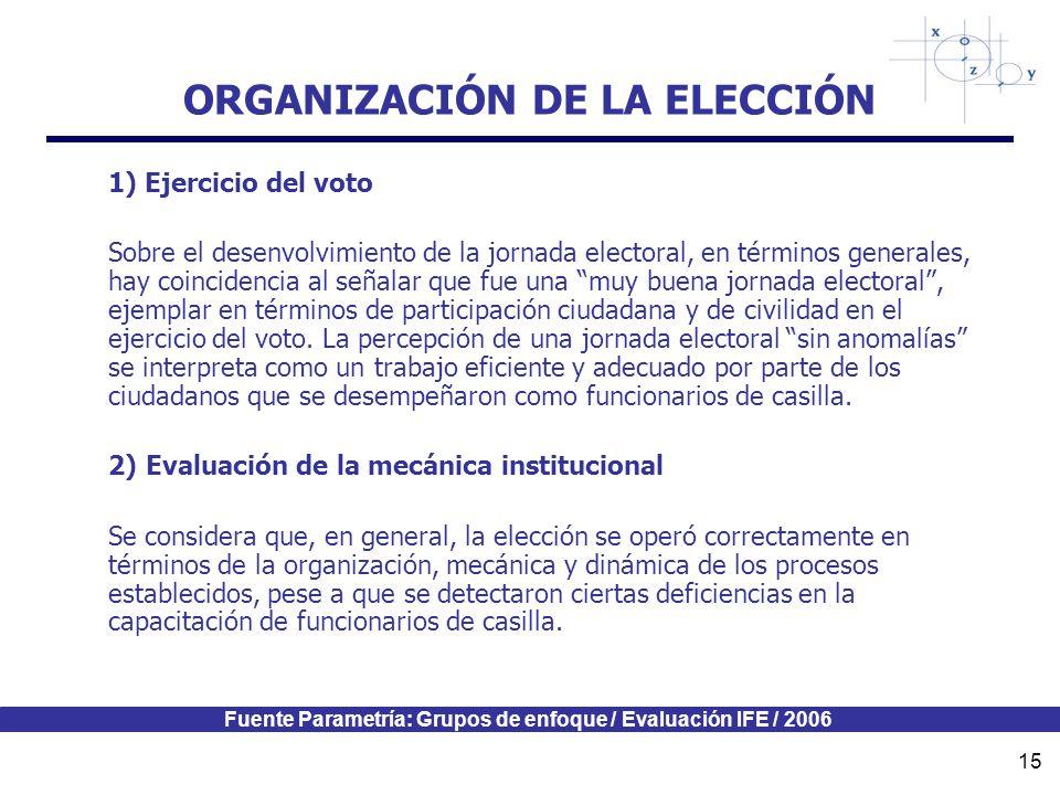 Fuente Parametría: Grupos de enfoque / Evaluación IFE / 2006 15 ORGANIZACIÓN DE LA ELECCIÓN 1) Ejercicio del voto Sobre el desenvolvimiento de la jornada electoral, en términos generales, hay coincidencia al señalar que fue una muy buena jornada electoral, ejemplar en términos de participación ciudadana y de civilidad en el ejercicio del voto.