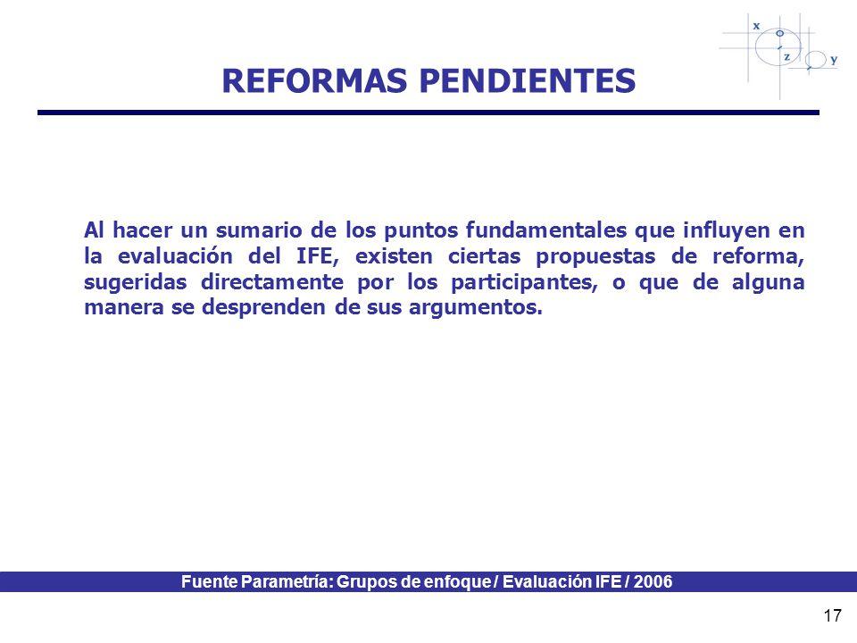 Fuente Parametría: Grupos de enfoque / Evaluación IFE / 2006 17 REFORMAS PENDIENTES Al hacer un sumario de los puntos fundamentales que influyen en la evaluación del IFE, existen ciertas propuestas de reforma, sugeridas directamente por los participantes, o que de alguna manera se desprenden de sus argumentos.