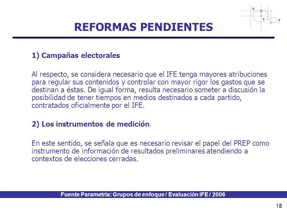 Fuente Parametría: Grupos de enfoque / Evaluación IFE / 2006 18 REFORMAS PENDIENTES 1) Campañas electorales Al respecto, se considera necesario que el IFE tenga mayores atribuciones para regular sus contenidos y controlar con mayor rigor los gastos que se destinan a éstas.