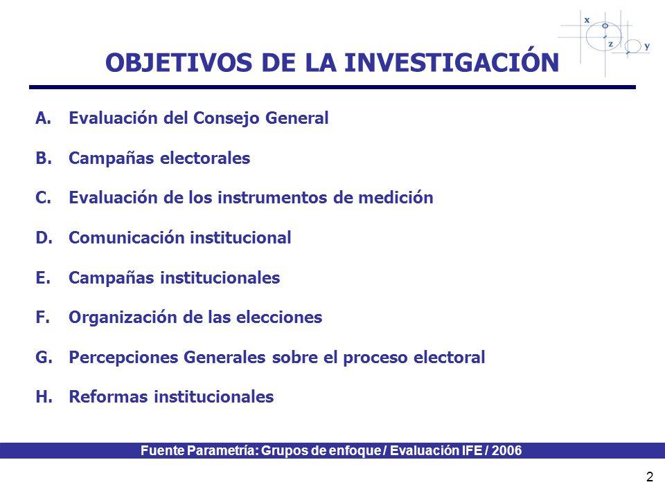 Fuente Parametría: Grupos de enfoque / Evaluación IFE / 2006 2 OBJETIVOS DE LA INVESTIGACIÓN A.Evaluación del Consejo General B.Campañas electorales C.