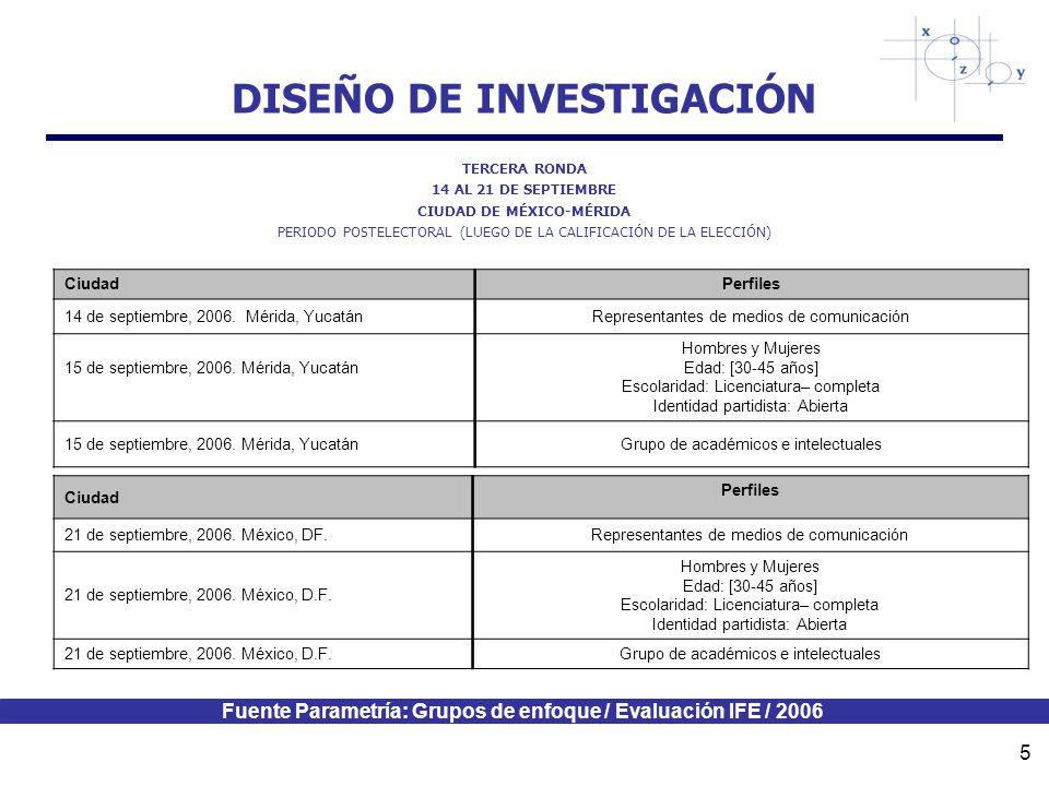 Fuente Parametría: Grupos de enfoque / Evaluación IFE / 2006 5 DISEÑO DE INVESTIGACIÓN TERCERA RONDA 14 AL 21 DE SEPTIEMBRE CIUDAD DE MÉXICO-MÉRIDA PERIODO POSTELECTORAL (LUEGO DE LA CALIFICACIÓN DE LA ELECCIÓN) Ciudad Perfiles 14 de septiembre, 2006.