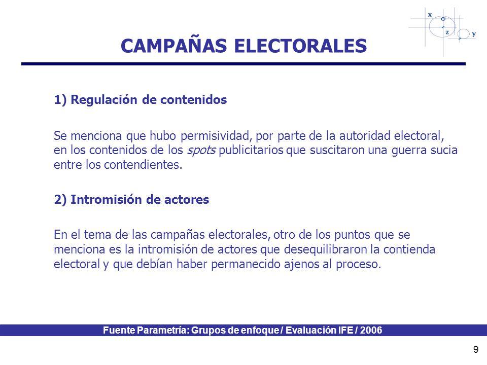 Fuente Parametría: Grupos de enfoque / Evaluación IFE / 2006 9 CAMPAÑAS ELECTORALES 1) Regulación de contenidos Se menciona que hubo permisividad, por parte de la autoridad electoral, en los contenidos de los spots publicitarios que suscitaron una guerra sucia entre los contendientes.
