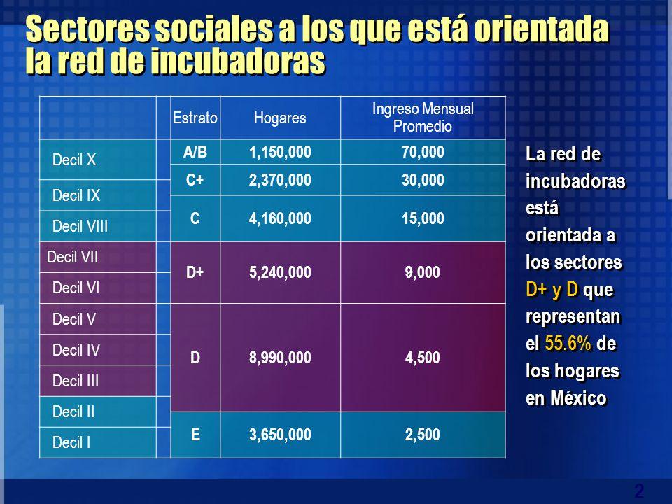 2 EstratoHogares Ingreso Mensual Promedio Decil X A/B1,150,00070,000 C+2,370,00030,000 Decil IX C4,160,00015,000 Decil VIII Decil VII D+5,240,0009,000 Decil VI Decil V D8,990,0004,500 Decil IV Decil III Decil II E3,650,0002,500 Decil I Sectores sociales a los que está orientada la red de incubadoras La red de incubadoras está orientada a los sectores D+ y D que representan el 55.6% de los hogares en México