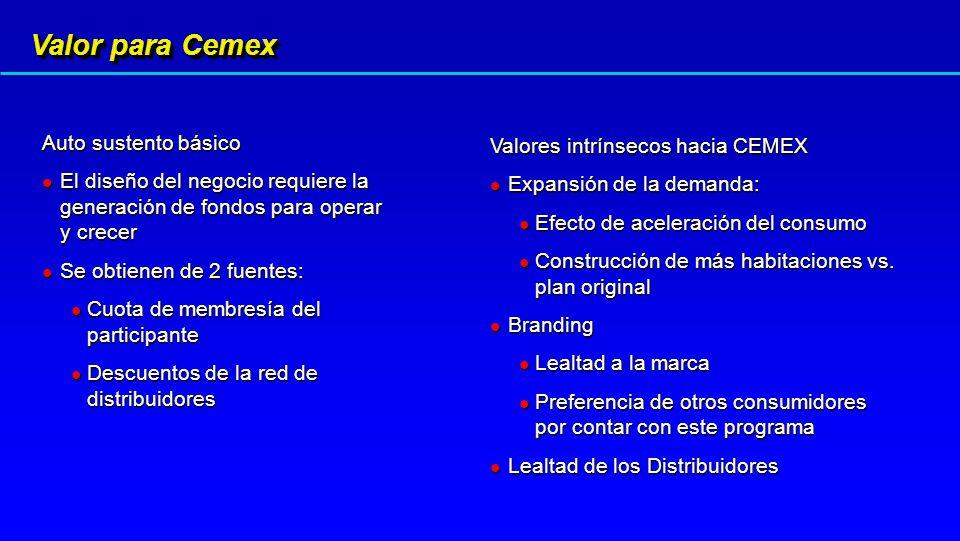 Auto sustento básico El diseño del negocio requiere la generación de fondos para operar y crecer El diseño del negocio requiere la generación de fondos para operar y crecer Se obtienen de 2 fuentes: Se obtienen de 2 fuentes: Cuota de membresía del participante Cuota de membresía del participante Descuentos de la red de distribuidores Descuentos de la red de distribuidores Valores intrínsecos hacia CEMEX Expansión de la demanda: Expansión de la demanda: Efecto de aceleración del consumo Efecto de aceleración del consumo Construcción de más habitaciones vs.