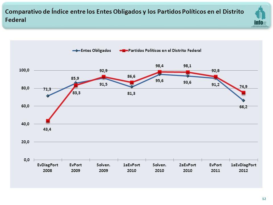 Comparativo de Índice entre los Entes Obligados y los Partidos Políticos en el Distrito Federal 12