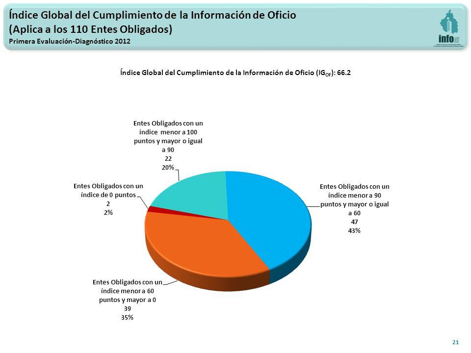 Índice Global del Cumplimiento de la Información de Oficio (Aplica a los 110 Entes Obligados) Primera Evaluación-Diagnóstico 2012 Índice Global del Cumplimiento de la Información de Oficio (IG OF ): 66.2 21