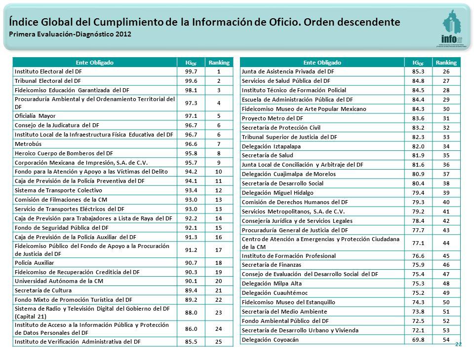 22 Índice Global del Cumplimiento de la Información de Oficio.
