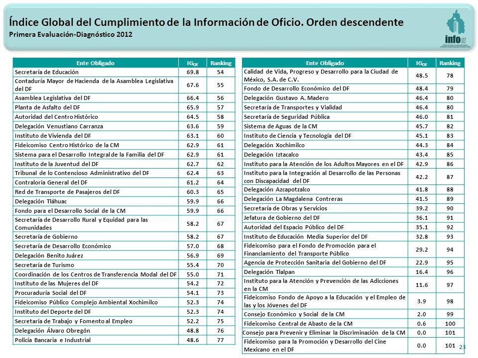23 Índice Global del Cumplimiento de la Información de Oficio.