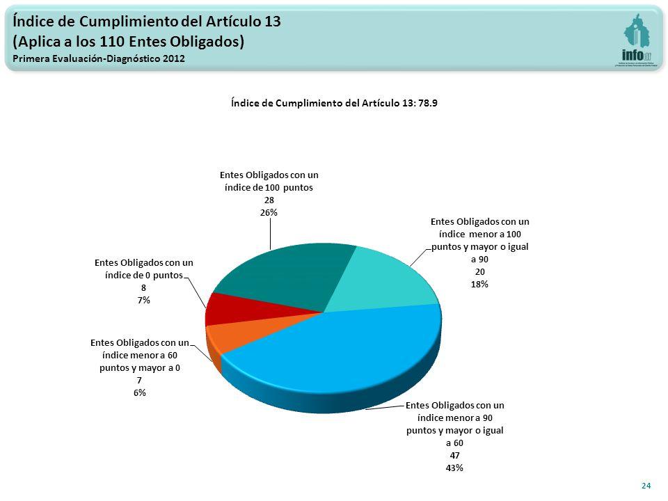 Índice de Cumplimiento del Artículo 13 (Aplica a los 110 Entes Obligados) Primera Evaluación-Diagnóstico 2012 Índice de Cumplimiento del Artículo 13: 78.9 24
