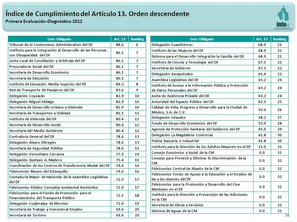 26 Índice de Cumplimiento del Artículo 13.