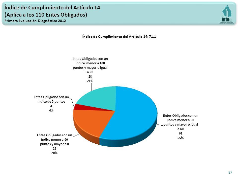 Índice de Cumplimiento del Artículo 14: 71.1 27 Índice de Cumplimiento del Artículo 14 (Aplica a los 110 Entes Obligados) Primera Evaluación-Diagnóstico 2012