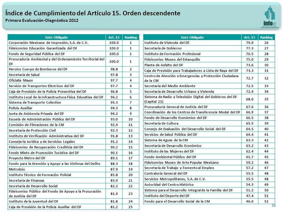31 Índice de Cumplimiento del Artículo 15.