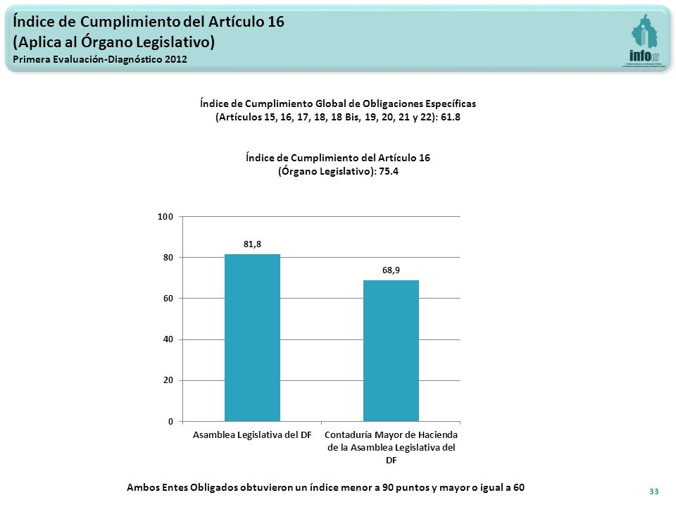 Índice de Cumplimiento del Artículo 16 (Aplica al Órgano Legislativo) Primera Evaluación-Diagnóstico 2012 33 Índice de Cumplimiento Global de Obligaciones Específicas (Artículos 15, 16, 17, 18, 18 Bis, 19, 20, 21 y 22): 61.8 Índice de Cumplimiento del Artículo 16 (Órgano Legislativo): 75.4 Ambos Entes Obligados obtuvieron un índice menor a 90 puntos y mayor o igual a 60