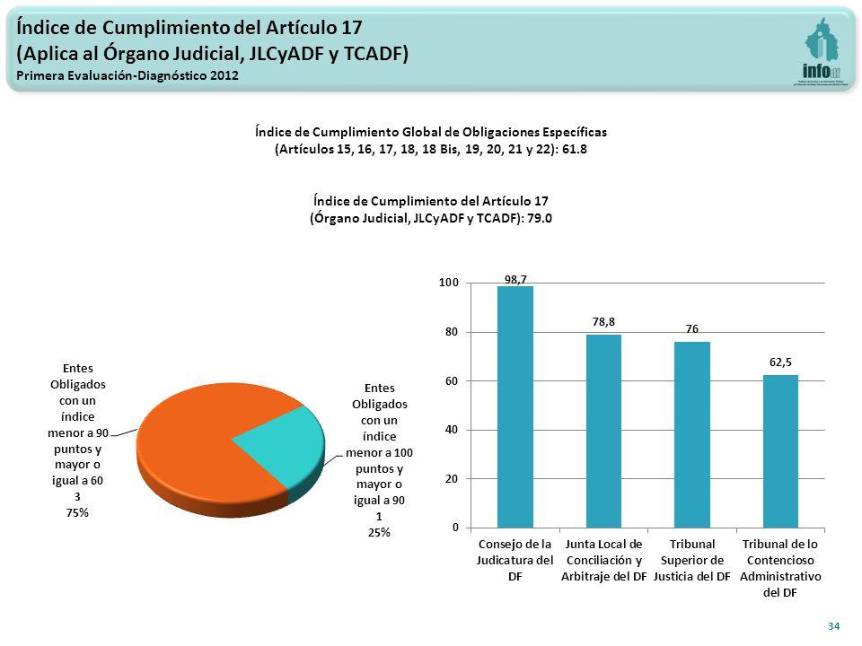 Índice de Cumplimiento del Artículo 17 (Aplica al Órgano Judicial, JLCyADF y TCADF) Primera Evaluación-Diagnóstico 2012 34 Índice de Cumplimiento Global de Obligaciones Específicas (Artículos 15, 16, 17, 18, 18 Bis, 19, 20, 21 y 22): 61.8 Índice de Cumplimiento del Artículo 17 (Órgano Judicial, JLCyADF y TCADF): 79.0