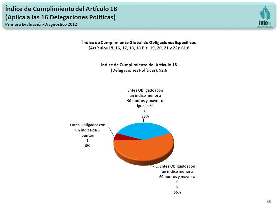 Índice de Cumplimiento del Artículo 18 (Aplica a las 16 Delegaciones Políticas) Primera Evaluación-Diagnóstico 2012 35 Índice de Cumplimiento Global de Obligaciones Específicas (Artículos 15, 16, 17, 18, 18 Bis, 19, 20, 21 y 22): 61.8 Índice de Cumplimiento del Artículo 18 (Delegaciones Políticas): 52.6