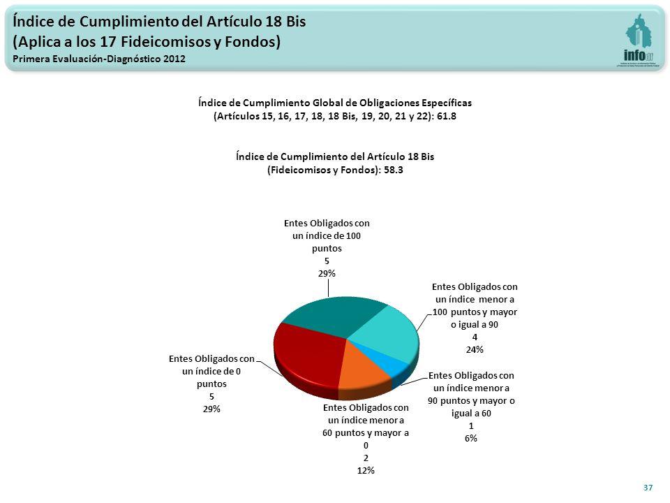 Índice de Cumplimiento del Artículo 18 Bis (Aplica a los 17 Fideicomisos y Fondos) Primera Evaluación-Diagnóstico 2012 37 Índice de Cumplimiento Global de Obligaciones Específicas (Artículos 15, 16, 17, 18, 18 Bis, 19, 20, 21 y 22): 61.8 Índice de Cumplimiento del Artículo 18 Bis (Fideicomisos y Fondos): 58.3