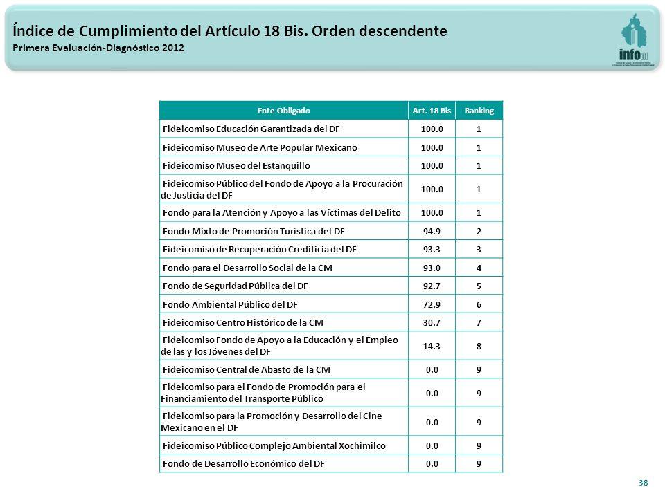 38 Índice de Cumplimiento del Artículo 18 Bis.