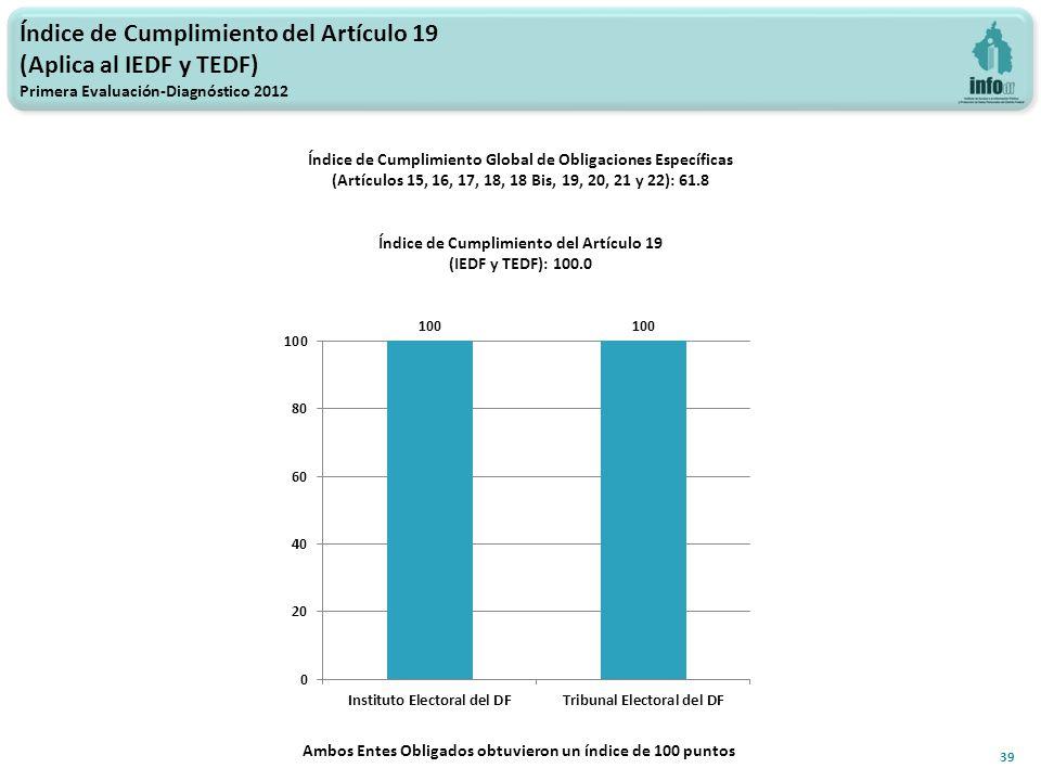 Índice de Cumplimiento del Artículo 19 (Aplica al IEDF y TEDF) Primera Evaluación-Diagnóstico 2012 39 Índice de Cumplimiento Global de Obligaciones Específicas (Artículos 15, 16, 17, 18, 18 Bis, 19, 20, 21 y 22): 61.8 Índice de Cumplimiento del Artículo 19 (IEDF y TEDF): 100.0 Ambos Entes Obligados obtuvieron un índice de 100 puntos