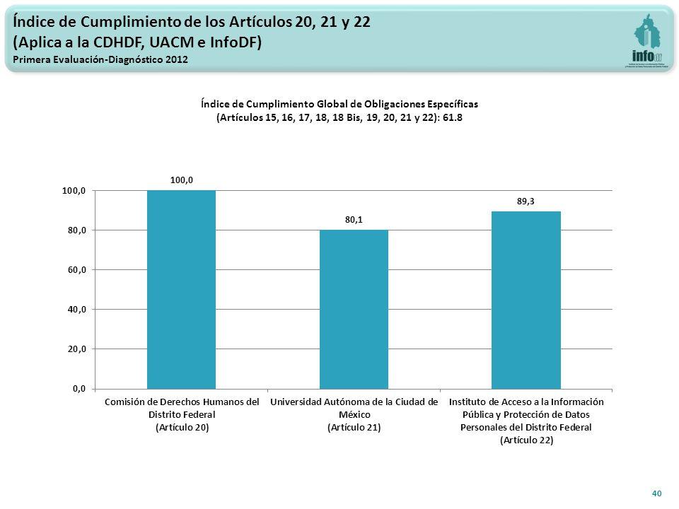Índice de Cumplimiento de los Artículos 20, 21 y 22 (Aplica a la CDHDF, UACM e InfoDF) Primera Evaluación-Diagnóstico 2012 Índice de Cumplimiento Global de Obligaciones Específicas (Artículos 15, 16, 17, 18, 18 Bis, 19, 20, 21 y 22): 61.8 40